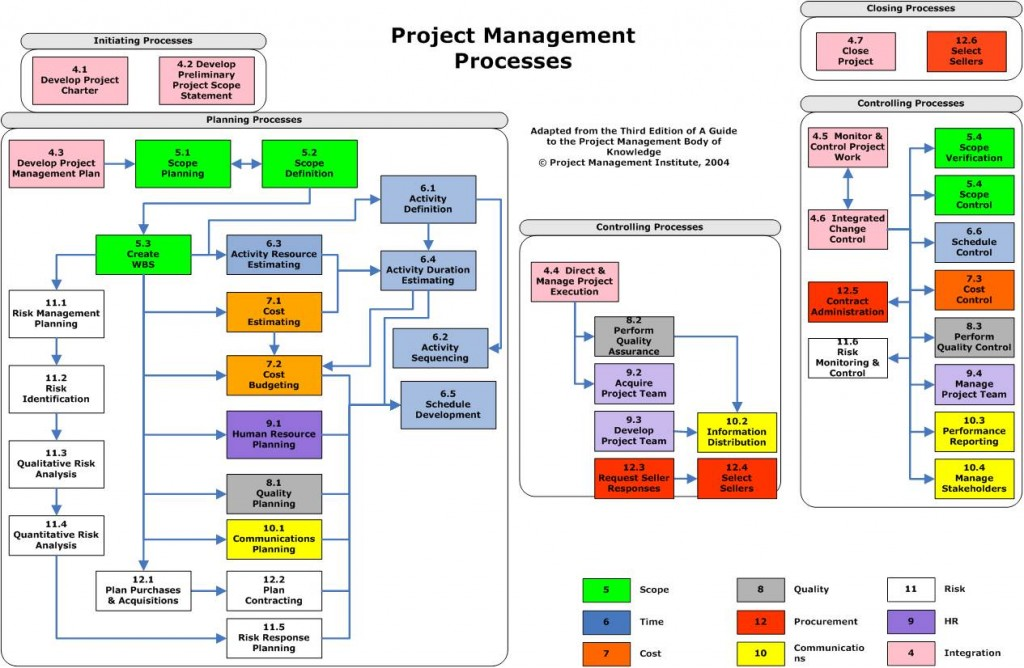 which costs are controllable by the project manager