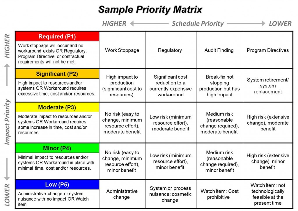 Priority Matrix Sample