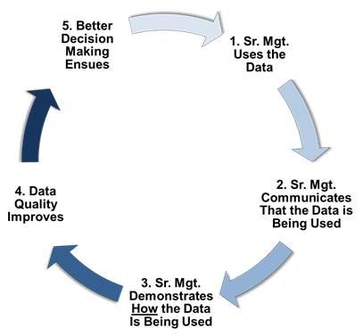 Use the portfolio data