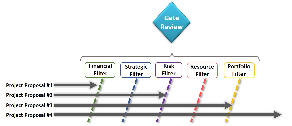 dell financial strategy proposal Strategic management, case analysis dell with a successful implementation of this strategy, dell gains a lot more benefits of building skills that can.