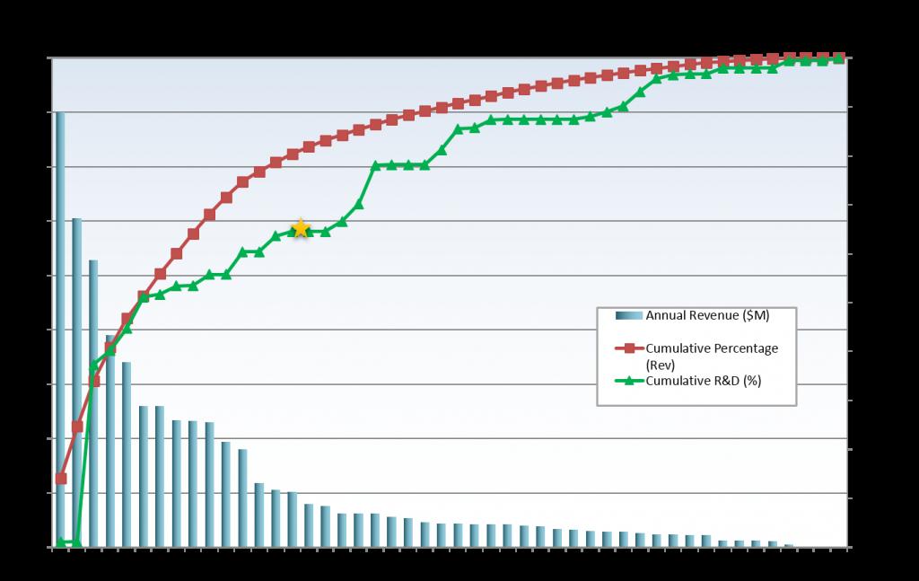 Advanced Portfolio Pareto Chart