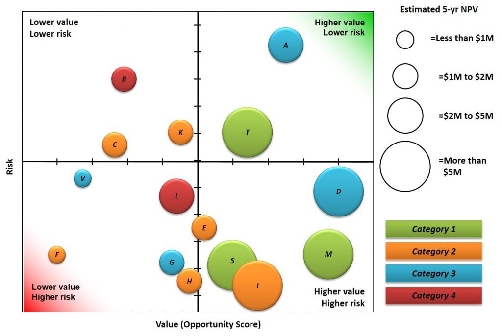 Portfolio Bubble Chart Example