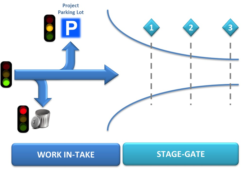 Work Intake and Stage-Gate