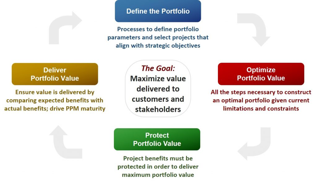 Portfolio Management Lifecycle