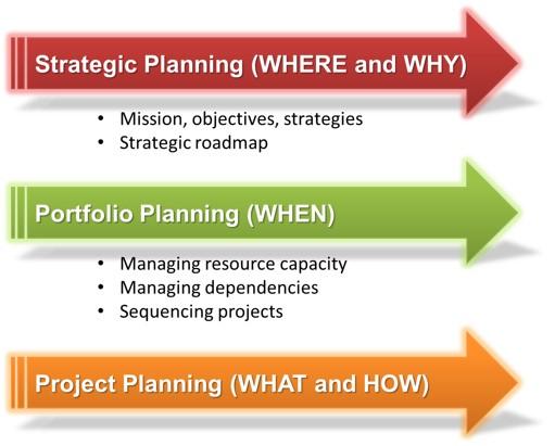 Portfolio Planning3