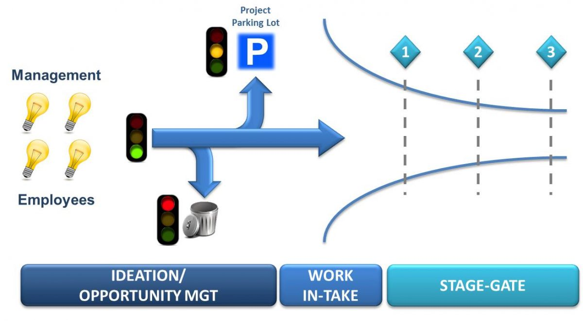 Project Pipeline Management