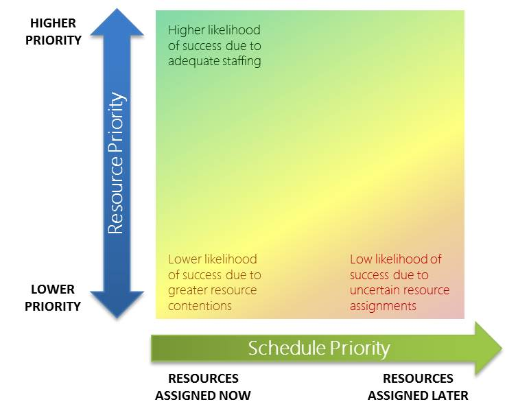 Resource Priority and Schedule Priority