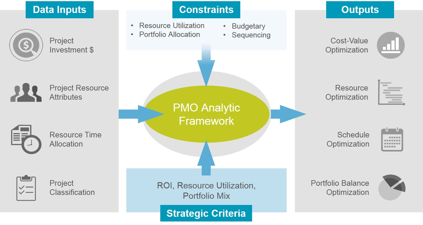 PMO Analytic Framework for Portfolio Optimization